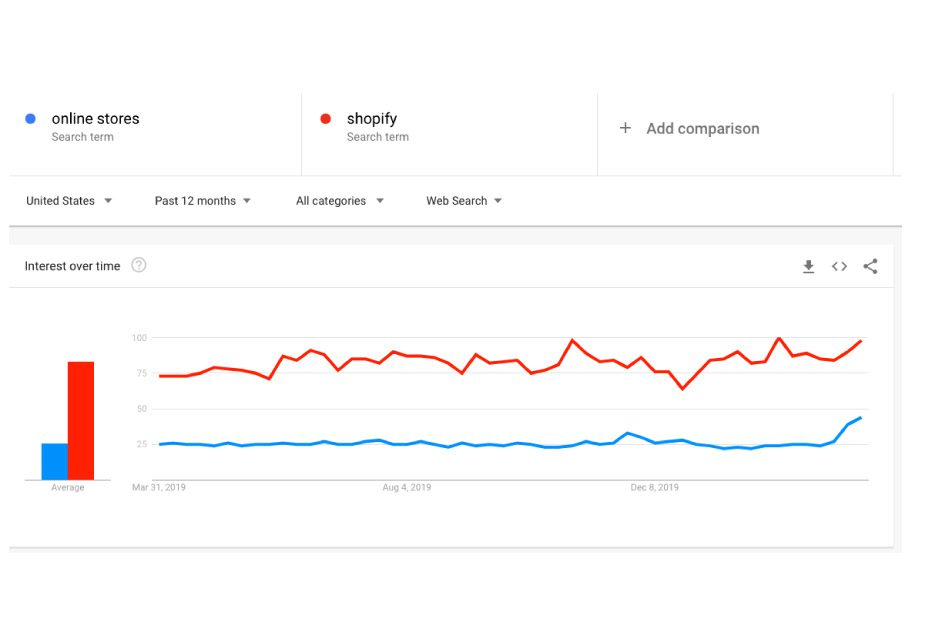 Google trends online store vs ecommerce
