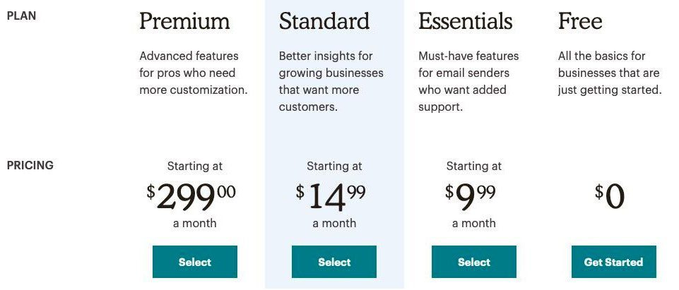 Mailchimp's pricing options
